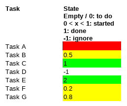 Red, yellow, green state example